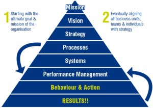 Management system nuggets by the information badger